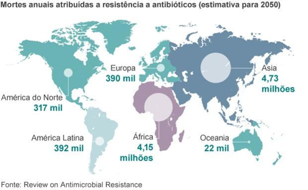 infecção resistente a antibióticos (Foto: BBC)