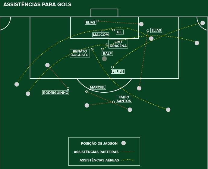 INFO - Jadson assistências gols (Foto: Editoria de Arte)