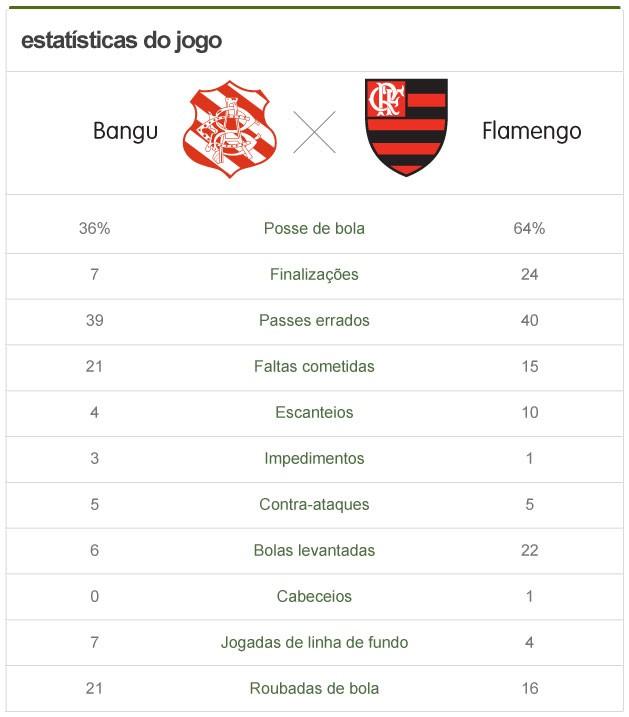 ESTATÍSTICA - Bangu e Flamengo (Foto: Editoria de arte)