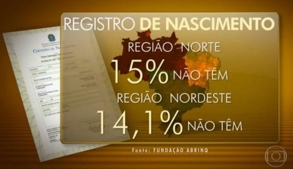 Regiões norte e nordeste tem maior número de crianças sem certidão de nascimento  (Foto: Reprodução/ Rede Globo)