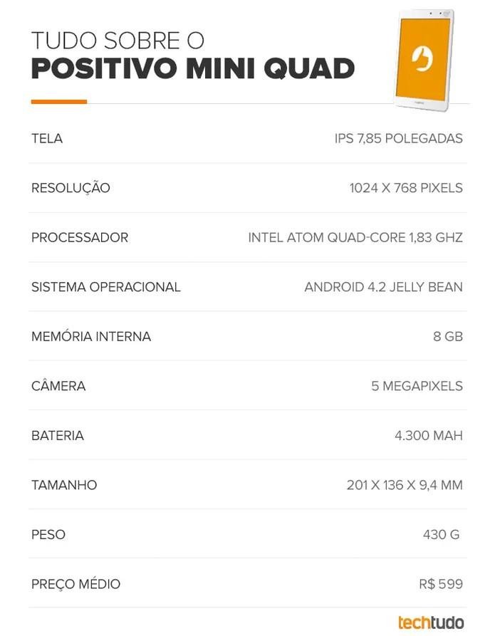 Tabela de especificações do Positivo Mini Quad (Foto: Arte/TechTudo)