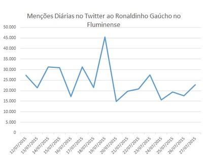 Menções diárias a Ronaldinho Gaúcho em julho (Foto: Reprodução: FGV)