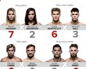 Palpitão do Combate #10: confira as  apostas para o UFC Sacramento