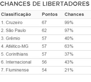 Tabela Chances Libertadores após 33ª rodada (Foto: Fonte InfoBola)