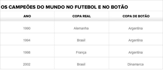 Comparação - Copa do Mundo e Copa de Botão (Foto: GLOBOESPORTE.COM)