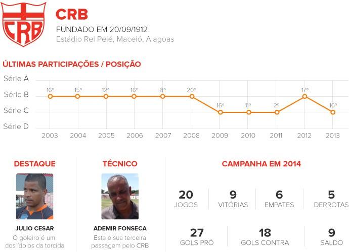 Classificados da Série C - CRB 2 (Foto: infoesporte)