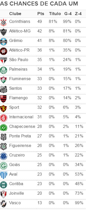 Chances de título e G-4, e risco de rebaixamento após 22ª rodada do Brasileiro (Foto: Arte/GloboEsporte.com)