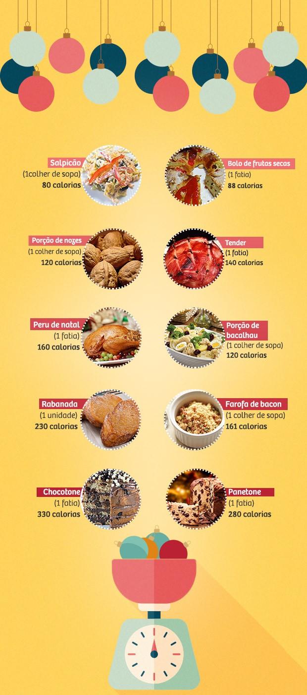 Board calorias da ceia de Natal (Foto: Arte: Giovanna Nadruz)