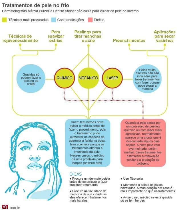 Bem Estar - Infográfico sobre tratamento de pele no inverno (Foto: Arte/G1)