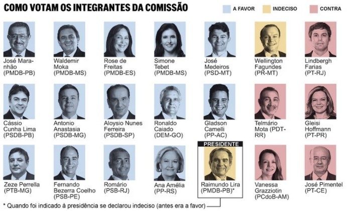 Os votos dos integrantes da comissão especial do impeachment no Senado  (Foto: Editoria de Arte )