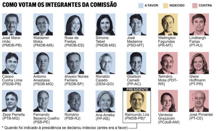 Os votos dos integrantes da comissão especial do impeachment no Senado  (Foto: Editoria de Arte )