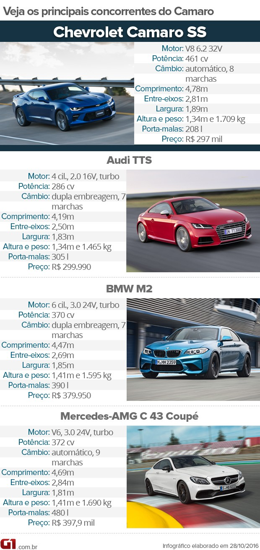 Tabela de concorrentes do Chevrolet Camaro (Foto: Divulgação)