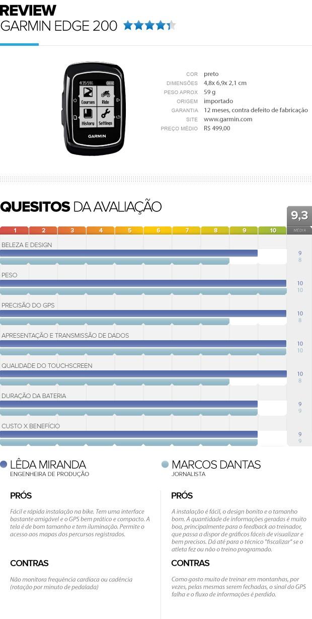 Garmin Edge 200, Eu Atleta, review  (Foto: Editoria de Arte / Globoesporte.com)