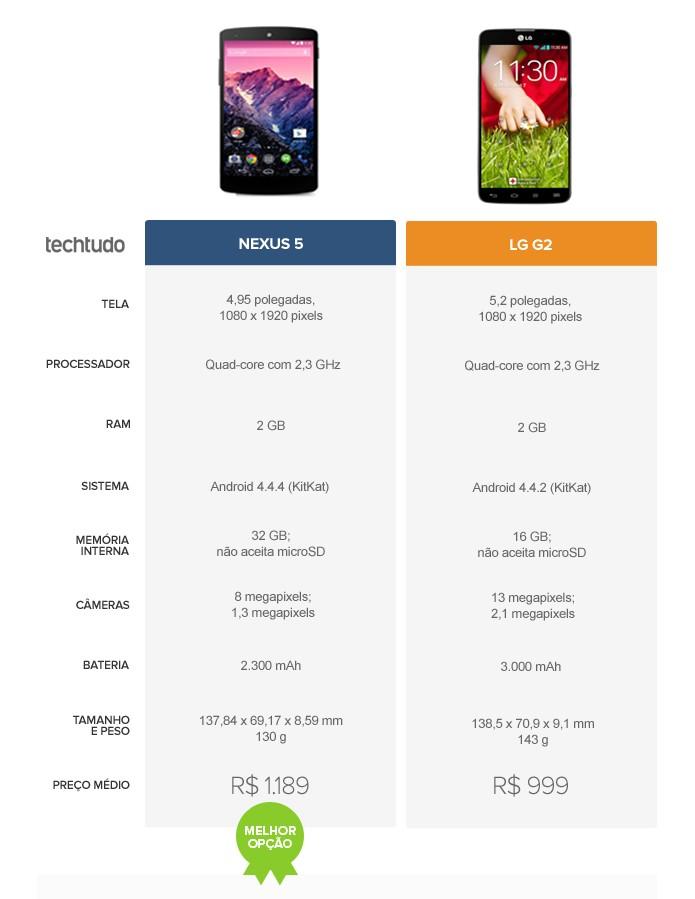 Tabela comparativa entre o Nexus 5 e o LG G2 (Foto: Arte/TechTudo)