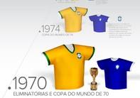 Confira a evolução da camisa da Seleção desde seu surgimento (arte esporte)