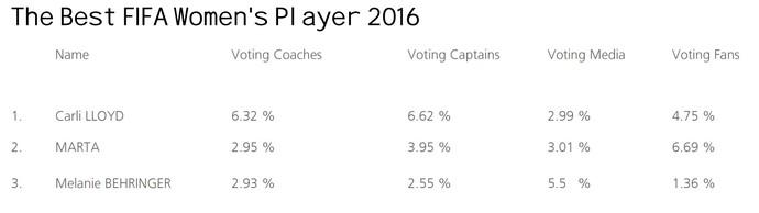 Divisão votos prêmio Fifa Carli Lloyd; Marta; Melanie Behringer (Foto: Reprodução/Fifa)
