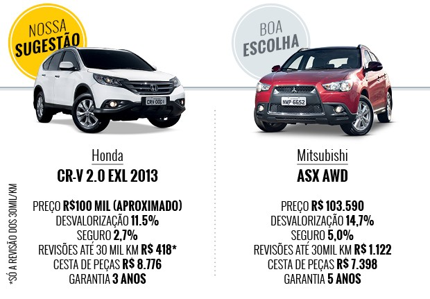 Que Suv 4x4 Eu Compro Com At 233 R 100 Mil Auto Esporte Que Carro Eu Compro