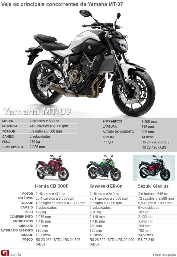 Yamaha MT-07 (Foto: G1)