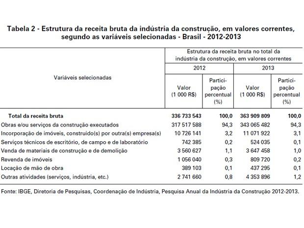 Receita da indústria da construção avançou 5,3% em 2013, mostra IBGE (Foto: Reprodução / IBGE)