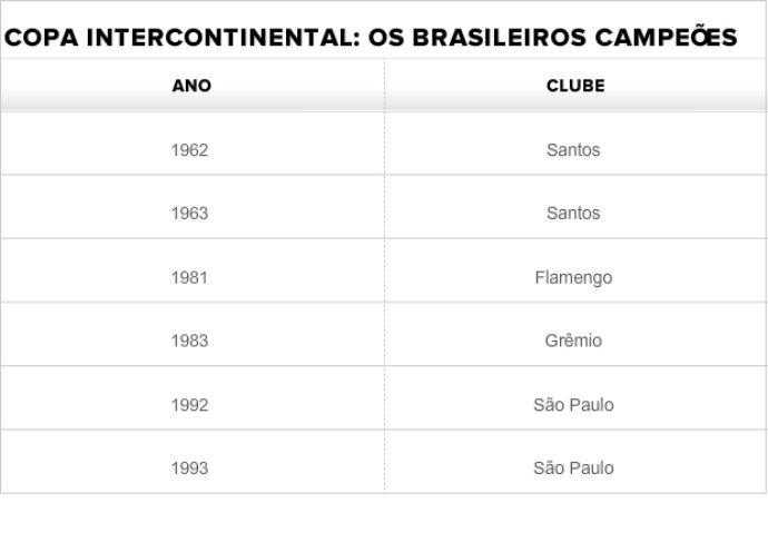 Tabela - brasileiros campeões da Copa Intercontinenal (Foto: GLOBOESPORTE.COM)