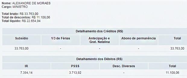 Remuneração de Alexandre de Moraes (Foto: Reprodução/STF)
