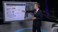 Em fevereiro, SP registra menor número de mortes no trânsito desde 2015