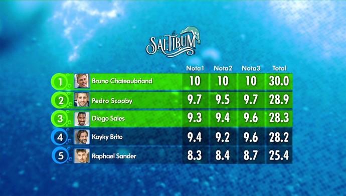 Bruno Chateaubriand foi sucesso de novo, e com ele estão Pedro Scooby e Diogo Sales na final (Foto: TV Globo)
