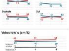 Veja intenções de voto à Presidência por região e sexo, segundo Ibope