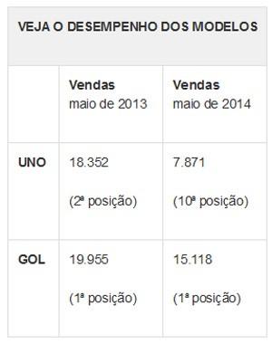 Comparação - vendas UNO e GOL (Foto: G1)