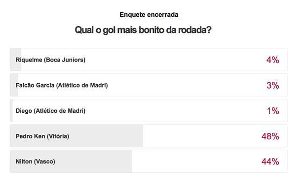 Resultado gol mais bonito é gol (Foto: Reprodução/SporTV)