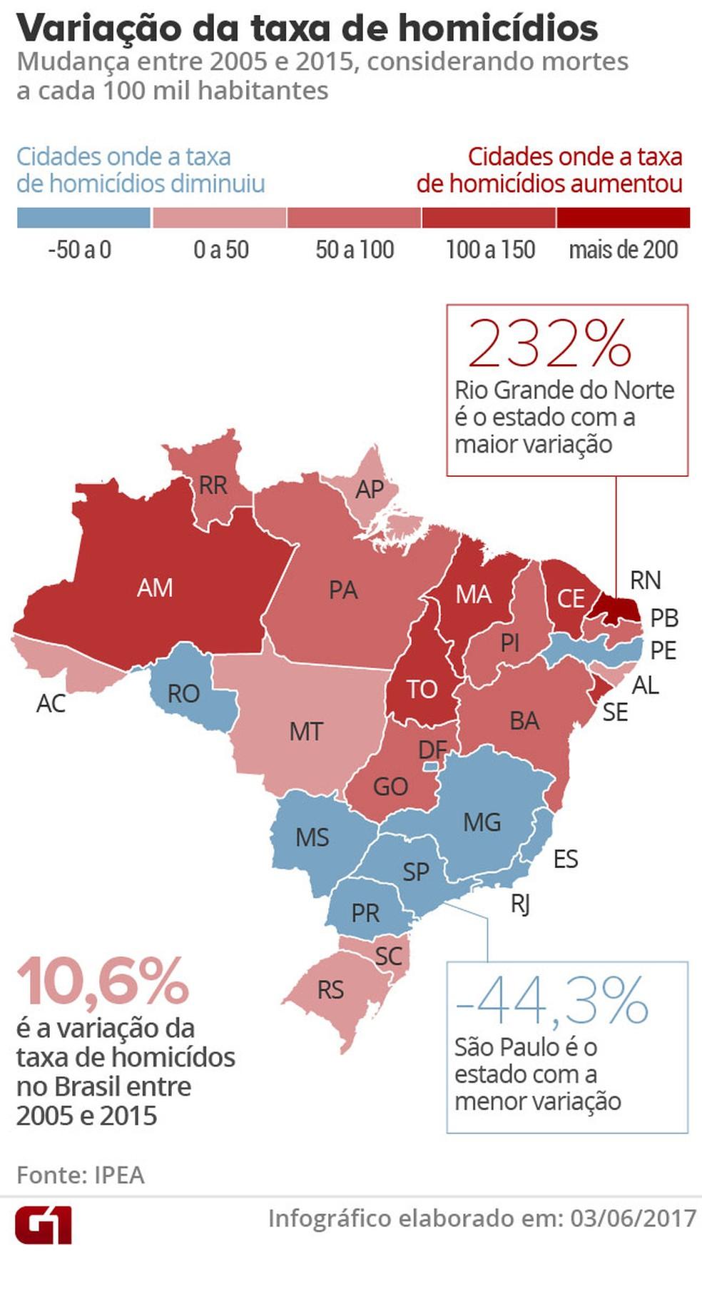 Violência no Brasil (Foto: G1 )
