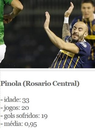Pinola, ficha (Foto: Arte Esporte)