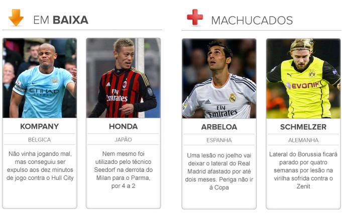 Radar da Copa em BAIXA e Machucados 20/03 (Foto: Editoria de arte)