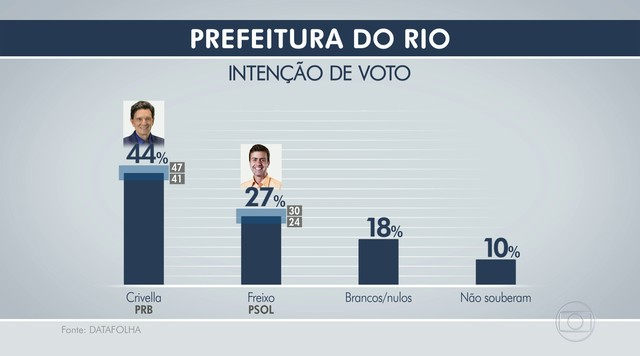 Datafolha divulga primeira pesquisa de intenção de voto para prefeito do Rio no 2º turno