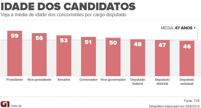 Média de idade dos candidatos por cargo disputado