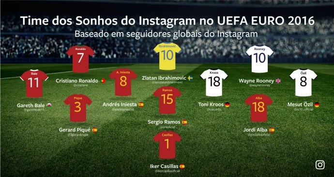 Seleção Eurocopa Instagram