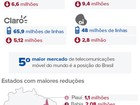 Brasil perde 22,9 milhões de linhas de celular em 2015