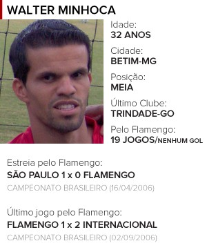 Perfil Walter Minhoca Flamengo (Foto: Editoria de Arte)