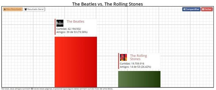 Entre meus amigos, 39 curtem The Beatles e 14 The Rolling Stones (Foto: Reprodução/Raquel Freire)