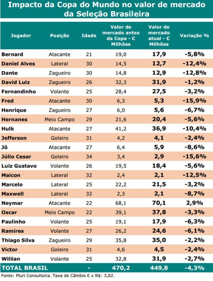 Brasil valores dos jogadores (Foto: Reprodução / Pluri Consultoria)