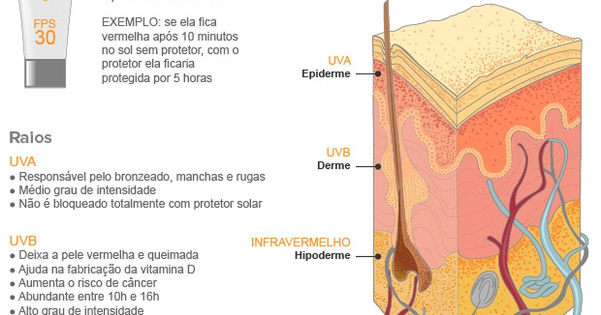 Bem Estar - Teste de ONG reprova 10 protetores solares em spray vendidos no  Brasil d8e178e8fe