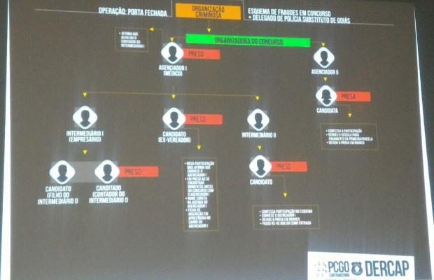 Concurso para delegado em Goiás é suspenso após fraudes, diz polícia (Foto: Vanessa Martins/G1)