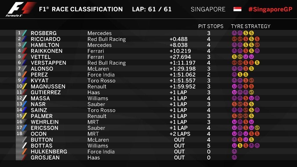 Classificação do GP de Cingapura 2016 (Foto: reprodução/facebook)