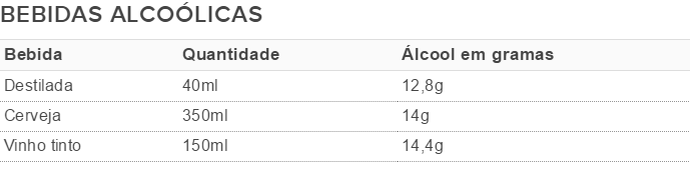 EuAtleta - tabela álcool (Foto: Arte Eu Atleta)