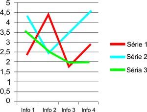 Gráfico linha (Foto: Colégio Qi)