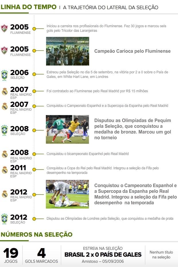 Linha-Tempo_MARCELO (Foto: Infoesporte)