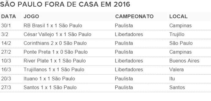 São Paulo ainda não venceu como visitante em 2016 (Foto: GloboEsporte.com)