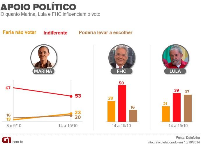 Eleitores - Marina, Lula e FHC