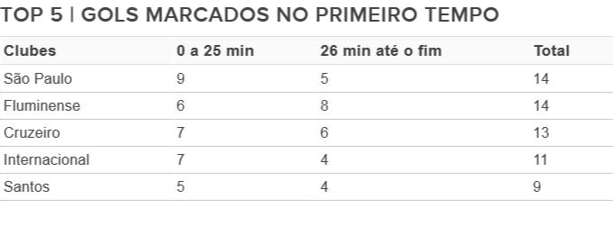 Gols marcados no primeiro tempo Brasileirão (Foto: Arte/GloboEsporte.com)