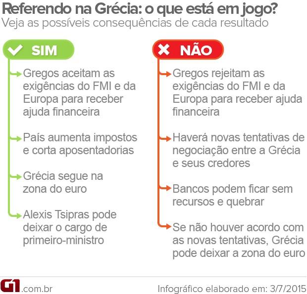Referendo na Grécia (Foto: Arte/G1)